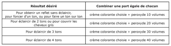 tableau des mlanges - Tableau Coloration Cheveux